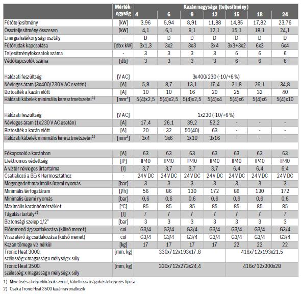 Bosch Tronic Heat 3500-as kazán család táblázat